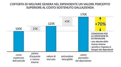 """*Da ricerca McKinsey&Co in collaborazione con Valore D, """"Il welfare sussidiario: un vantaggio per aziende e dipendenti"""""""